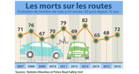 Sources : Statistics Mauritius et Police Road Safety Unit.