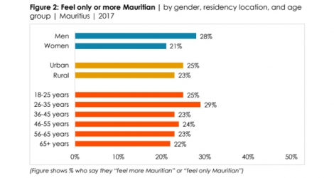 The latest Afrobarometer survey interviewed 1,200 adult Mauritians in October 2017. © 2017 Afrobarometer survey.